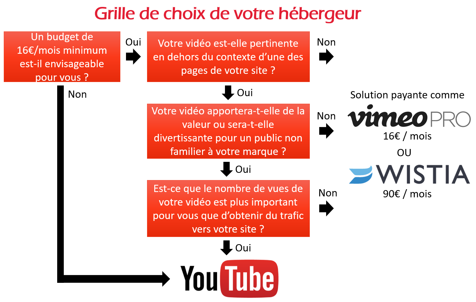 grille choix hebergeur video